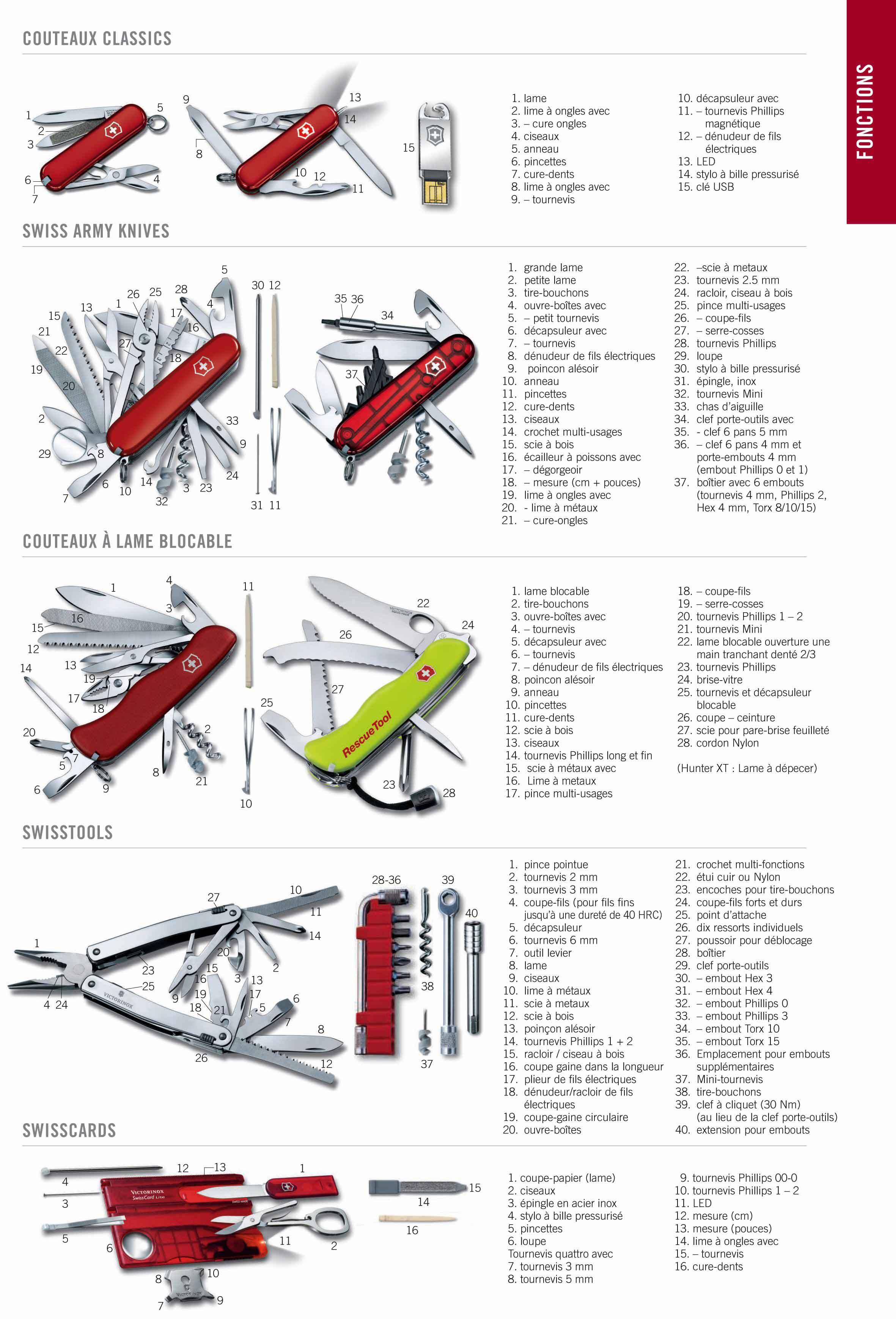 fonctions-couteaux-suisses-victorinox-1.